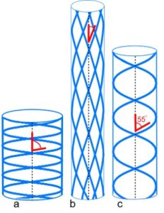 helical angles